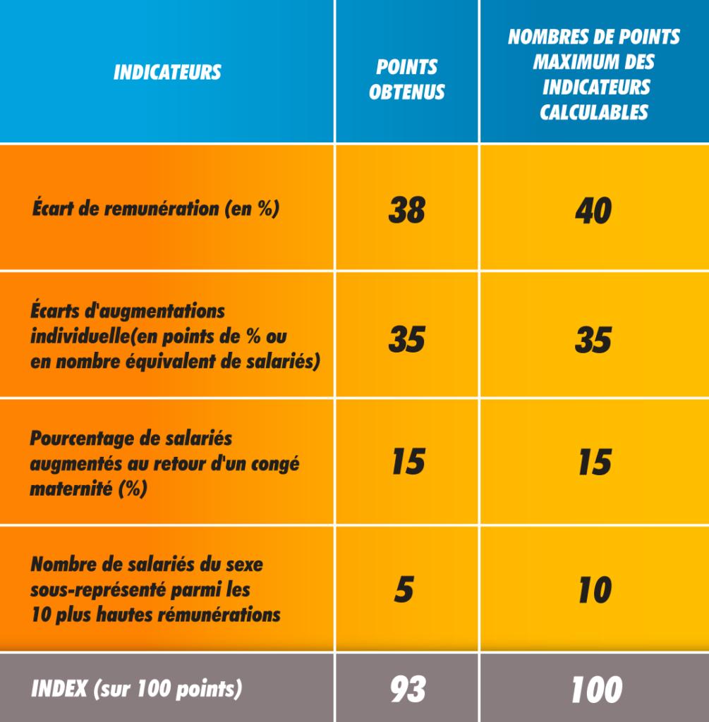 SYD-Tableau-index-egalite-Hommes-Femmes-003